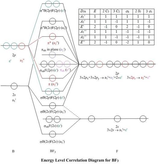 molecular orbitals for bf3