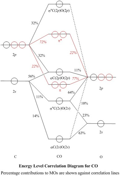 Carbon Monoxide Molecular Orbital Diagram Trusted Wiring Diagrams