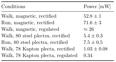 Summary of performance of the Pizzicato² knee-joint harvester. Data with mechanical plucking (Kapton and steel plectra) are taken from (Pozzi et al., 2015)